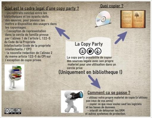 Une des infographies produites par les documentalistes du Lycée Rabelais pour leur Copy Party (CC-BY-NC-ND)