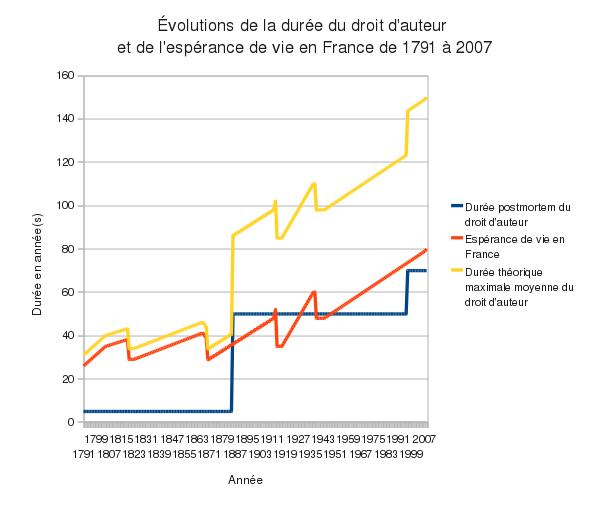 Évolution_de_la_durée_du_droit_d'auteur_en_France_depuis_1791